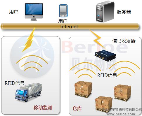 货物智能监管系统