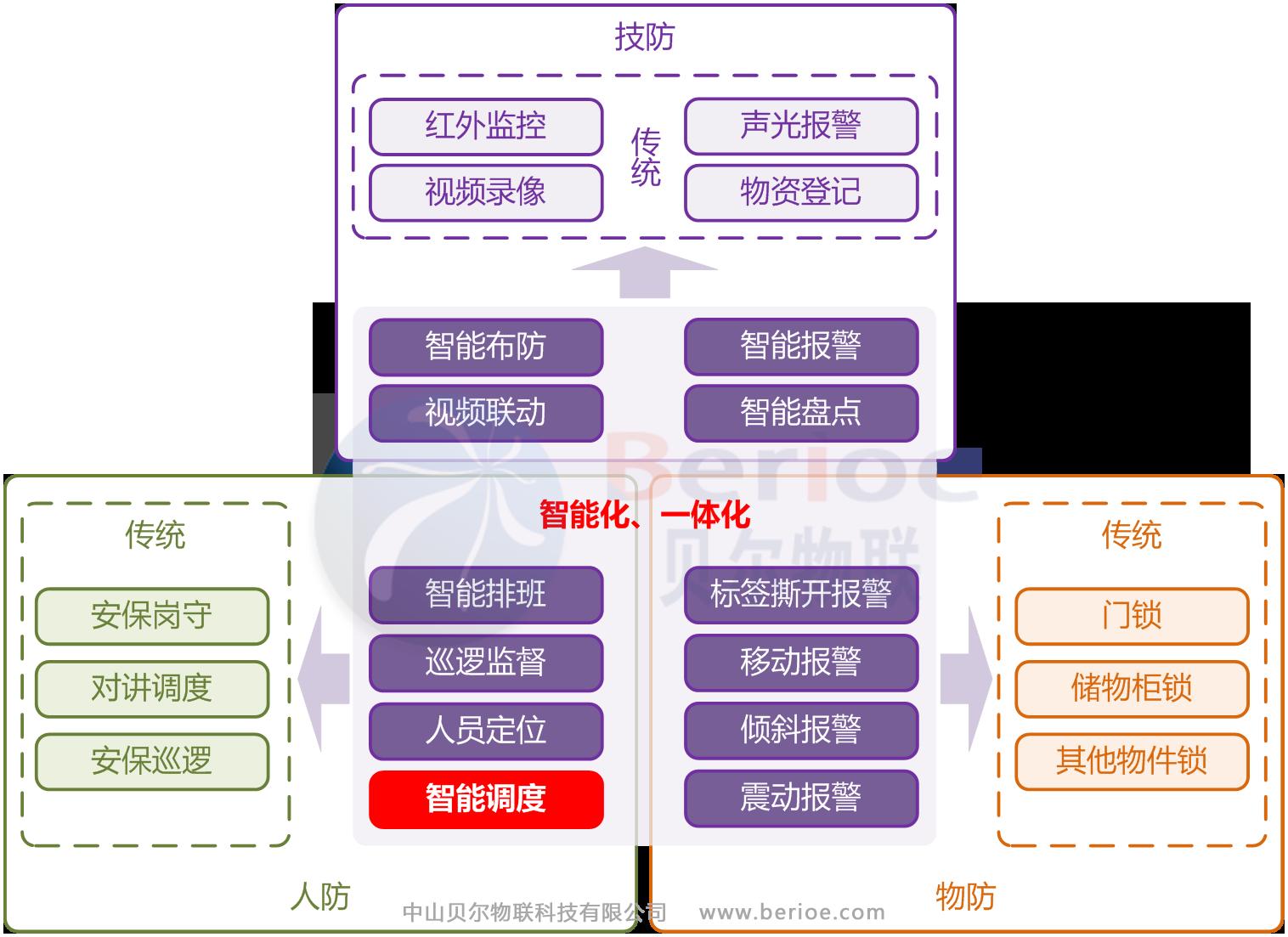 博物馆智能安保系统结构