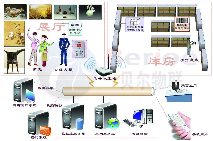 文博一体化系统原理