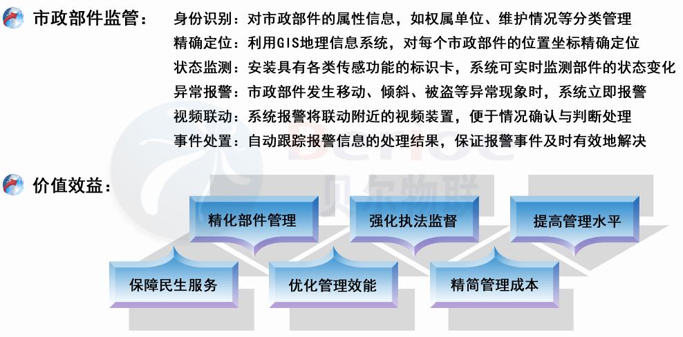 市政智能管理系统说明