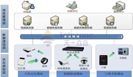 监狱人员定位管理系统:系统原理